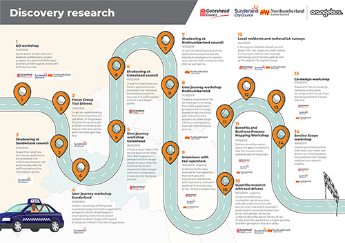 Discovery research poster